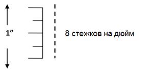 Длина стежка